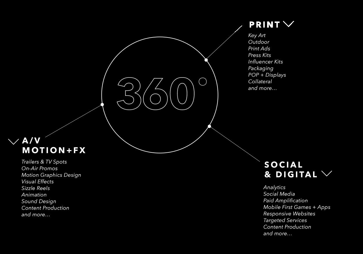 Core 360 campaign Infographic
